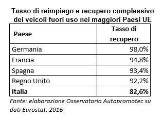 0488845c5a La percentuale di recupero complessivo (82,6%) risulta dunque ben distante  dal 95% richiesto dall'Europa e pone l'Italia in ritardo rispetto agli  altri ...